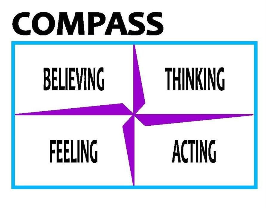 compass with four quadrants: thinking, acting, feeling and believing