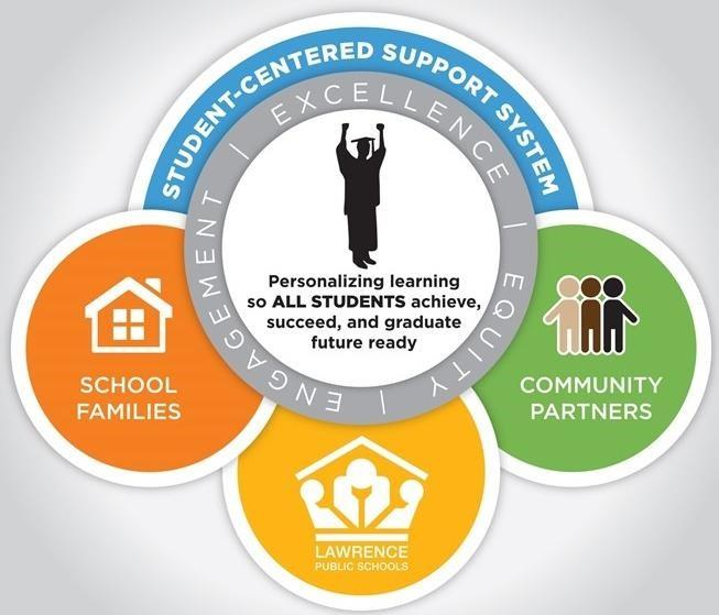 USD 497 works with school families and community partners for the success of all students