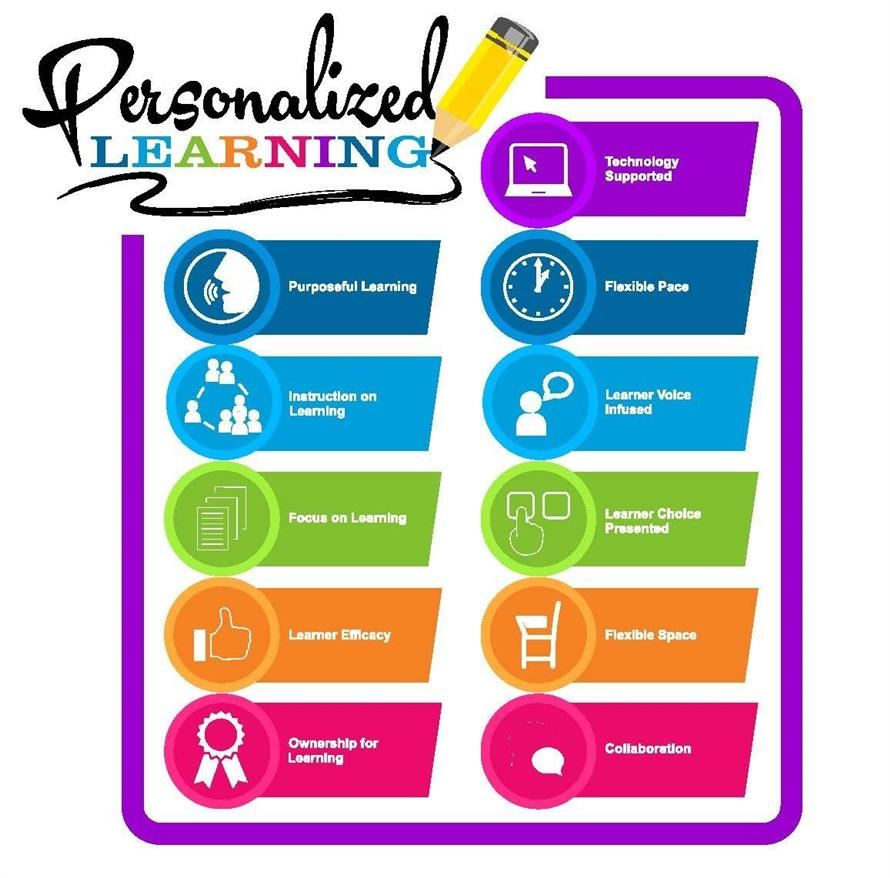 components of a personalized learning environment