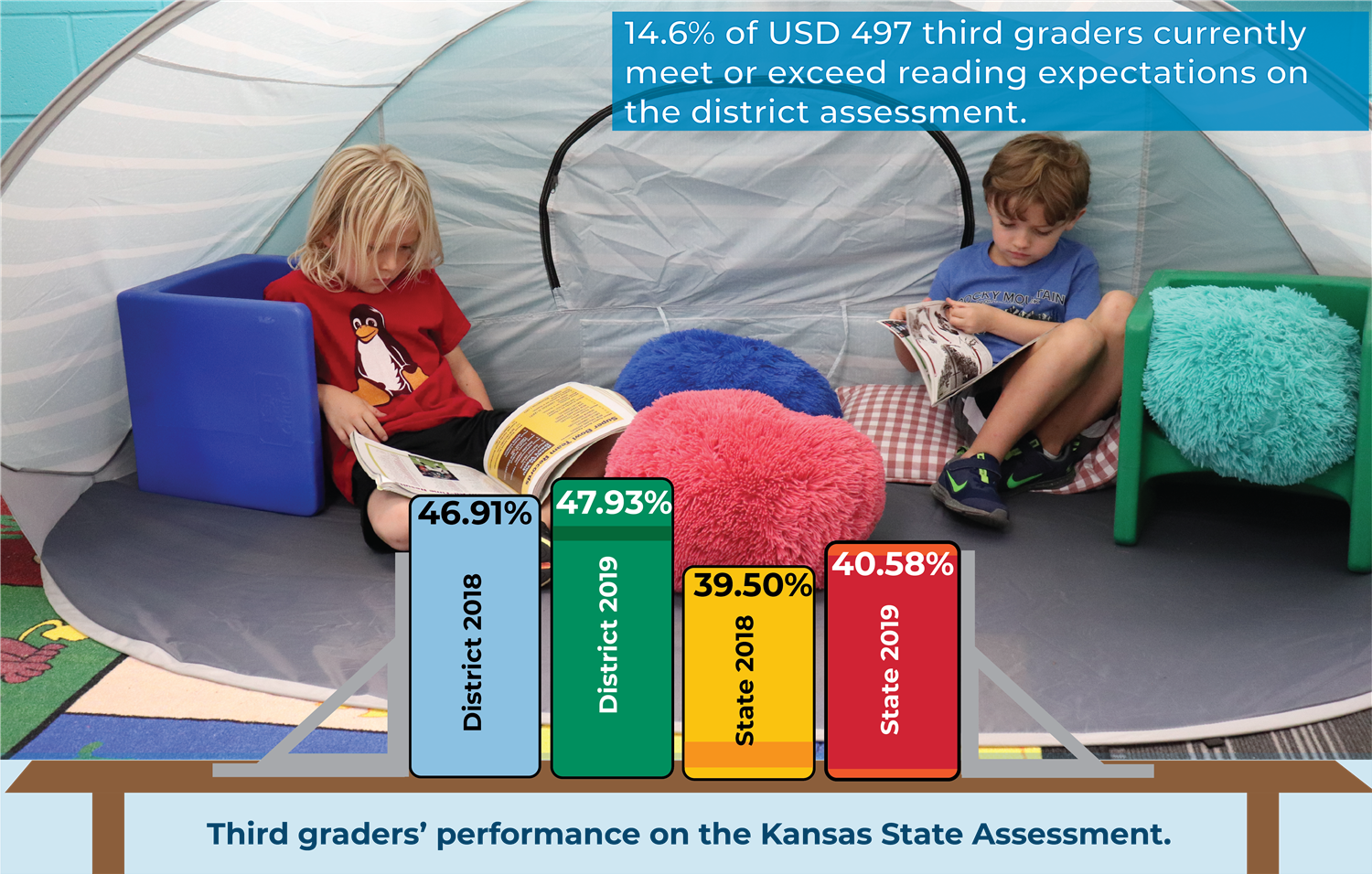 Third graders increased by about one percentage point in reading expectations for the 2019 state assessment.