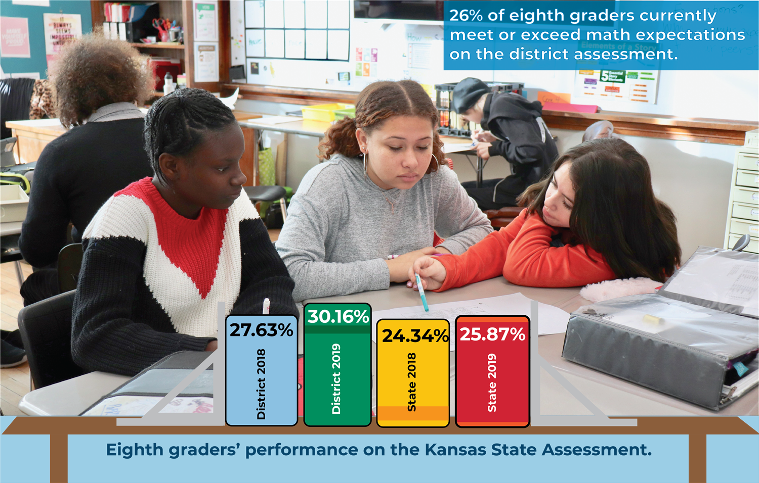 Eighth graders performance on the Kansas State Assessment showing a three percent increase.