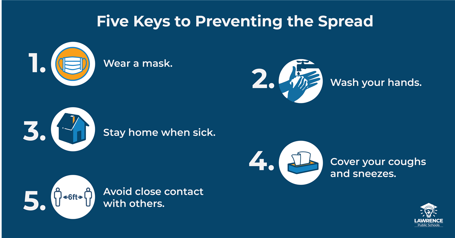 Prevent COVID spread: wear a mask, wash hands, stay home when ill, cover coughs/sneezes, avoid close contact