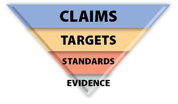 pyramid image with the words claims, target, standards, evidence